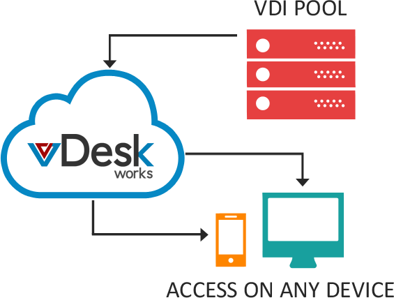 vDesk Access from Any Where